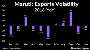 maruti suzuki s s jump % in exports continue to export woes