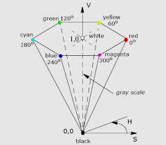 Understanding <b>Color Models</b>