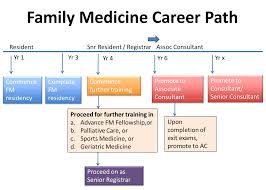 exit requirements career path nuhs residency program fm career path