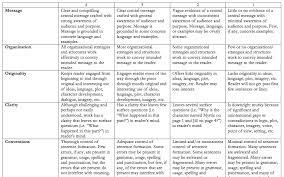 Essay Perssuasive Essay Persuasive Essay Rubric Middle School Book      th grade Argument   Claims Writing Rubric   Common Core