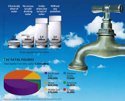 social awareness  save water save lifeare we seeing the beginnings of what is well   our inevitable future  it is beginning in india  water is such a precious commodity