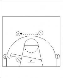 introduction to flex offense   functional basketball coaching