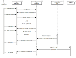 banking system   sequence diagramehab awad