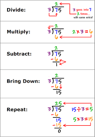 Image result for division strategies 4th grade