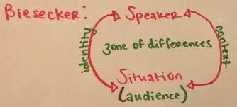 the rhetorical situation bitzer vatz biesecker accessing biesecker speaker < > situation