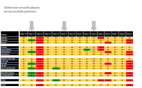 player ratings pro soccerdevelopment com position intelligence ratings are calculated from current skill level scores in player assessments each position in soccer has specific skills required to