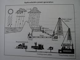 the diagram below shows the process off using water to produce essay topics the diagram below shows the process off using water to produce electricity summarize the information by selecting and reporting the main