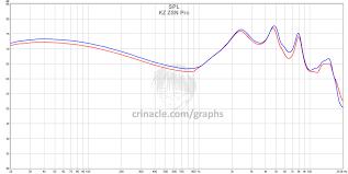 <b>KZ ZSN Pro</b> – In-Ear Fidelity