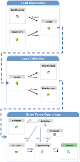legacy managing the sales process  diagram    servicenow wikisales process