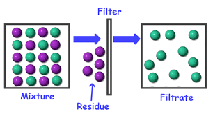 chemistry for kids  separating mixturesfiltration diagram showing residue and filtrate