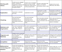 holistic rubric for essay questions  holistic rubric for essay questions