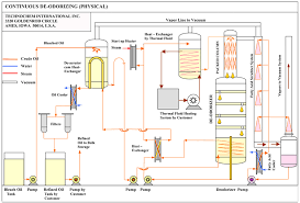 vegetable oil refinery  oil refining plant  oil refining   technochem click chart to enlarge