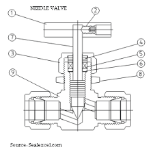 speed limiter or speed controller on shutdown valves    lt a href    but when the solenoid valve de energized  the instrument air from the actuator will be vented through the check valve instead of through the needle valve
