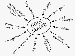 characteristics of successful teams what are the characteristics of good leadership good team leader