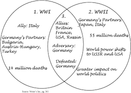 graphic organizers    easier to understand the similarities and differences between wwi and wwii when you are looking at it in a graphic format such as this venn diagram