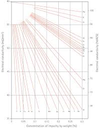 <b>Copper</b> Conductivity Materials Database: selection criteria and ...