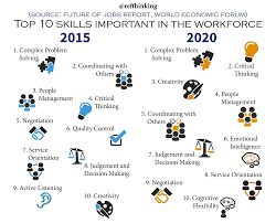 thinking collaboration top skills for the future if you have ipads in school and want to increase development of some of these top skills try our tool thinking kit thinking kit com