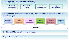 pccw solutions business management trainee bmt program