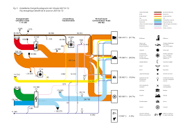 more national energy flow diagrams   sankey diagramsgesamtenergiestatistik ch  p small