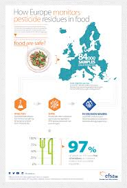 european food safety authority trusted science for safe food infographic