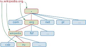 Domain name - Wikipedia