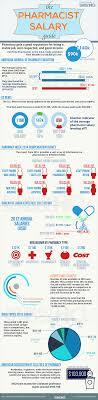 pharmacist salary guide
