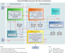 oracle atg web commerce   architecture diagramarchitecture diagram