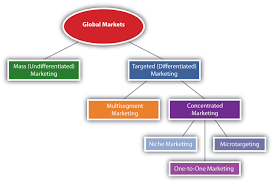 selecting target markets and target market strategies targeting strategies used in global markets
