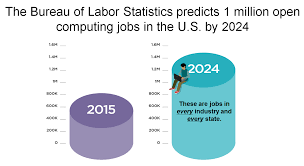 daly s blog united states bureau of labor statistics chart showing shortfall of workers to fill computing jobs