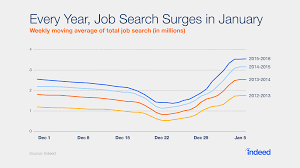 over 30% of uk workers are thinking about a new job for the new after dropping off during the holiday period the number of searches for a new job on indeed quickly recovered increasing by 33% between the last week of