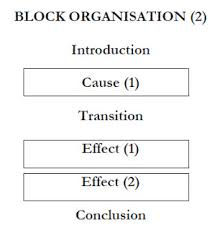 cause and effect  learn english essay the above diagram indicates that there are at least two causes of the topic and one effect in contrast the diagram below has at least one cause but two