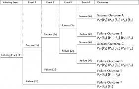 event tree analysis  eta    resilincevent tree diagram   original