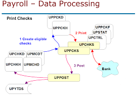 Er Diagram For Payroll System Tables And Data Flow Of The Sage Erp Payroll Module Stephen