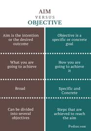 difference between aim and objective definition what and how difference between aim and objective infographic