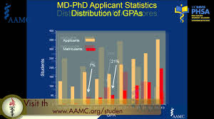 MD PhD Programs  Olaf Andersen  M D           YouTube