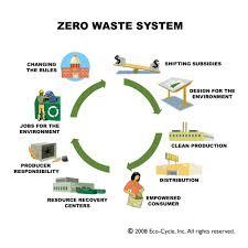 zero waste our waste matters zero waste wheel c