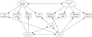 how to use graphviz for sem models and path diagramsself check  produce the above diagram using graphviz  hints  multiple line lables are produced by inserting the c style end of line character  quot   quot