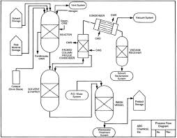 collection process flow diagram symbols chemical engineering    images of chemical engineering process flow diagram diagrams