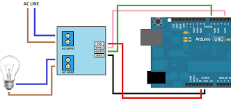 Cannot get pigpio PWM to work with an <b>AC dimmer module</b> ...