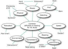 working life and learningfigure   a     mind map     diagram of the key ideas from reading  in higher education