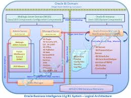 obiee  g logical diagram system architecture   d£bashis    s obi££ blogobiee  g r architecture