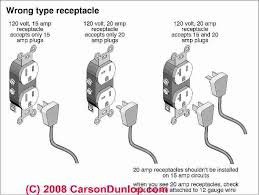 electrical receptacle types how to choose the right electrical choose the proper electrical receptacle type