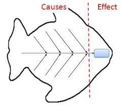fishbone diagram  cause and effect analysis using ishikawa diagramsishikawa fish bone diagram