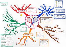 mind map   wikipedia