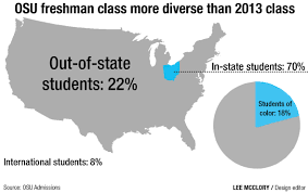 ohio state s freshman class sets records for diversity academics click to enlarge