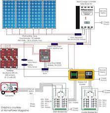 rv solar power wiring diagram wiring diagrams mashups co Rv Electrical System Wiring Diagram 30 amp rv panel wiring diagram wiring diagram for rv the wiring 50 Amp RV Wiring Diagram