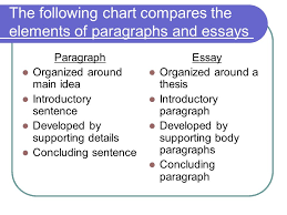 elements of writing an effective essay presentation provided by  the following chart compares the elements of paragraphs and essays paragraph organized around main idea introductory