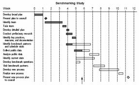 gantt charts   asqgantt chart example