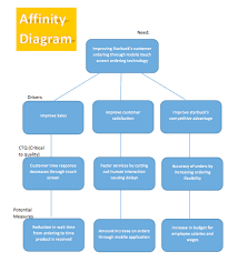 affinity diagram template   microsoft word templatesaffinity diagram template