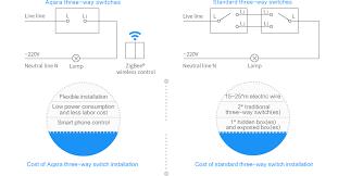 <b>Smart</b> Switch No Neutral - <b>Smart</b> Home Wall Light Switch | <b>Aqara</b>